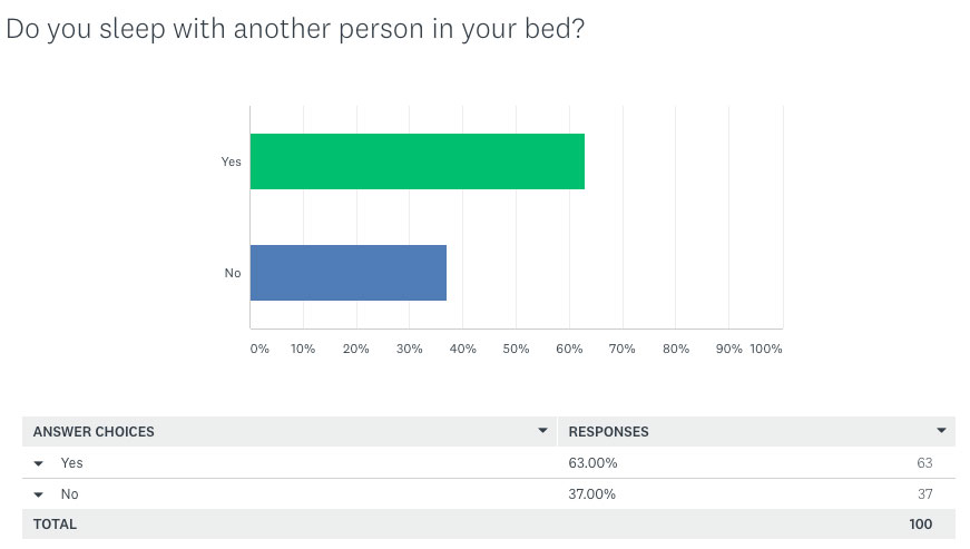 Do You Sleep With Another Person In Your Bed?